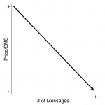 Price Of SMS