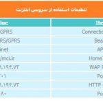 تنظیمات 3G همراه اول