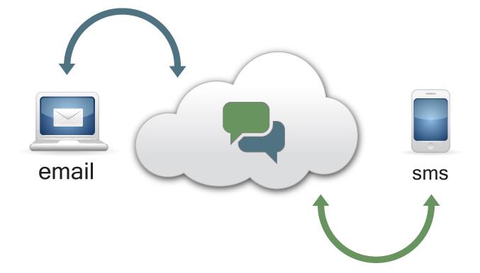 ارسال ایمیل انبوه یا پیامک